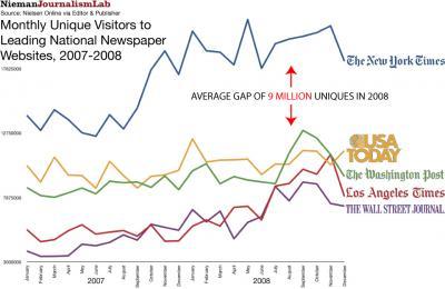 Los ciberdiarios estadounidences más visitados en 2008