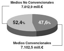 La inversión publicitaria en España decreció en 2008 el -7,5%
