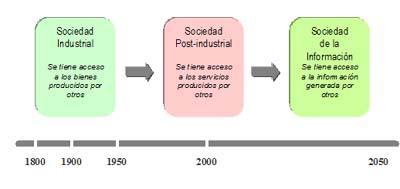 Aproximación al concepto de Sociedad de la Información